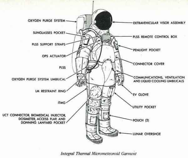 space suit layers diagram - photo #13